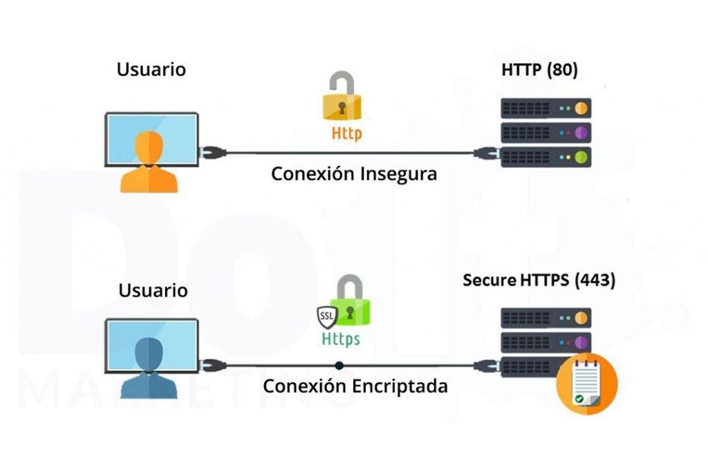 Un certificado SSL genera una conexión encriptada