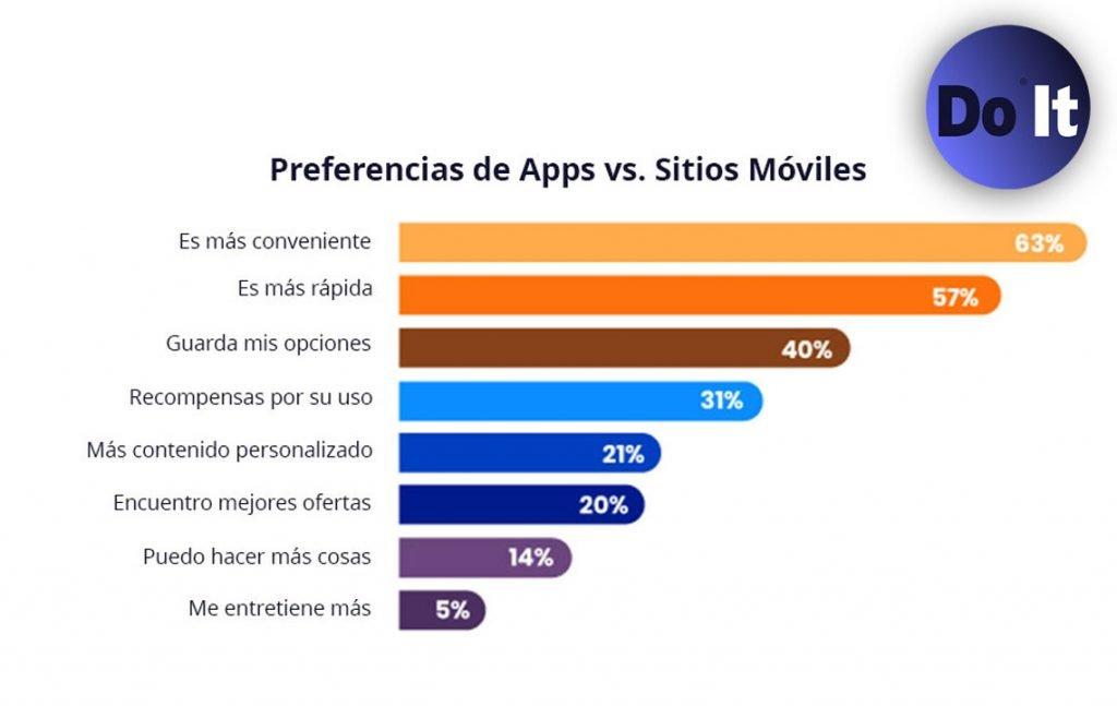 Preferencias de Apps vs Móviles